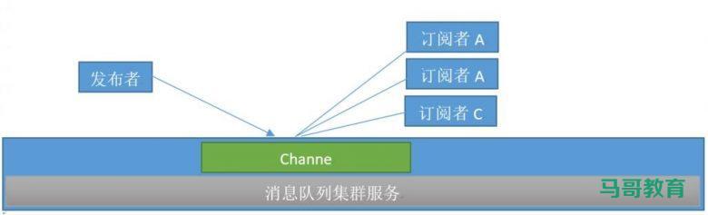 Redis消息队列插图(2)