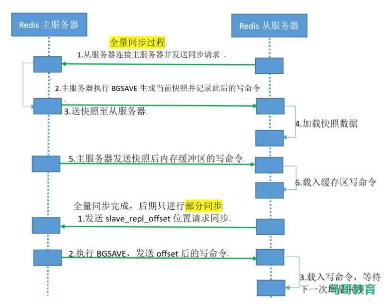 Redis高可用与集群插图(2)