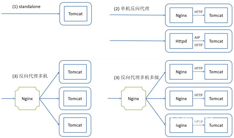 tomcat结合反向代理实现tomcat部署插图