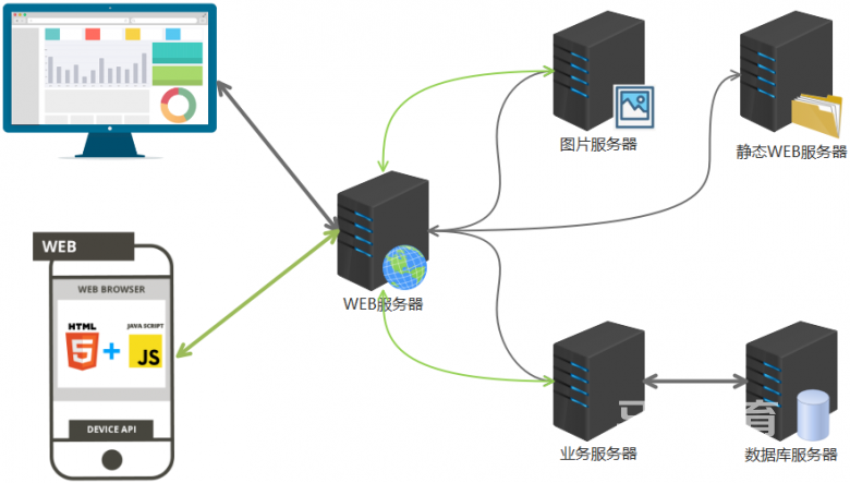 开发语言,WEB架构介绍插图