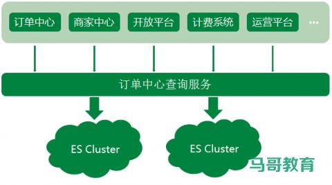 Elasticsearch 在各大互联网公司大量真实的应用案例插图(1)