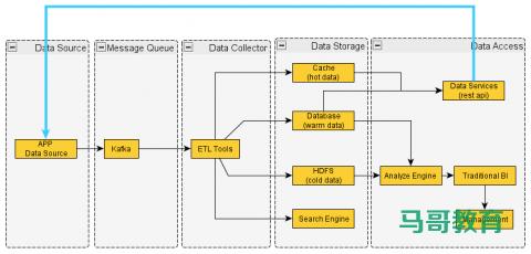 Elasticsearch 在各大互联网公司大量真实的应用案例插图(3)