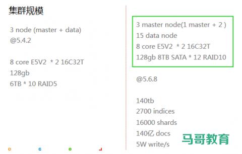 Elasticsearch 在各大互联网公司大量真实的应用案例插图(5)