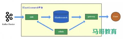 Elasticsearch 在各大互联网公司大量真实的应用案例插图(6)