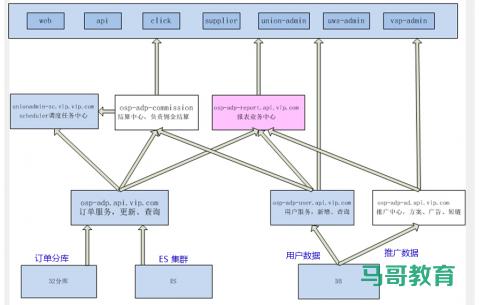 Elasticsearch 在各大互联网公司大量真实的应用案例插图(7)