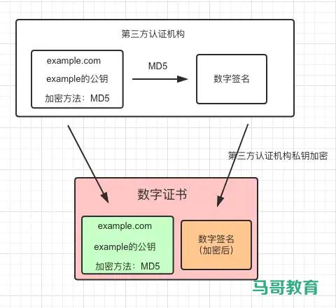 Https详解插图(5)