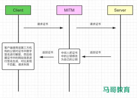Https详解插图(6)