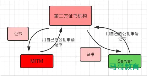 Https详解插图(7)