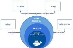 Docker容器网络-实现篇插图