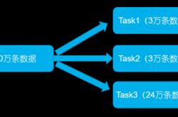 智能运维大数据处理时发生数据倾斜的解决方案插图